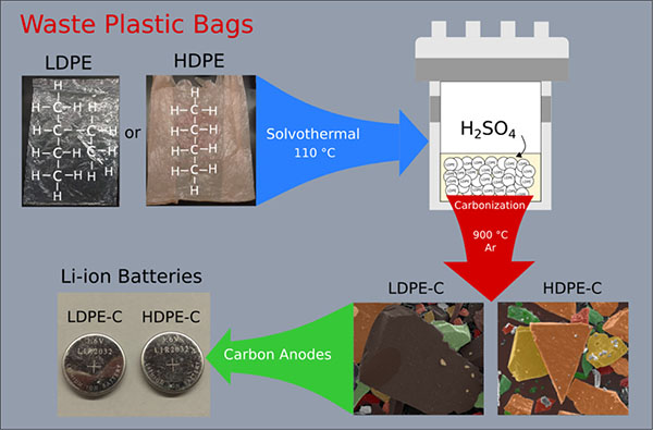 process for manufacturing carbon chips from waste plastic bags