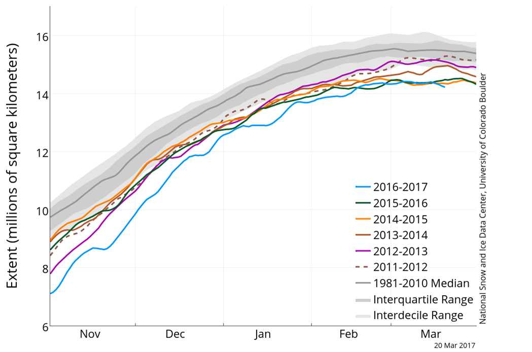 This is a graph showing sea ice extent in millions of square kilometers from November through March