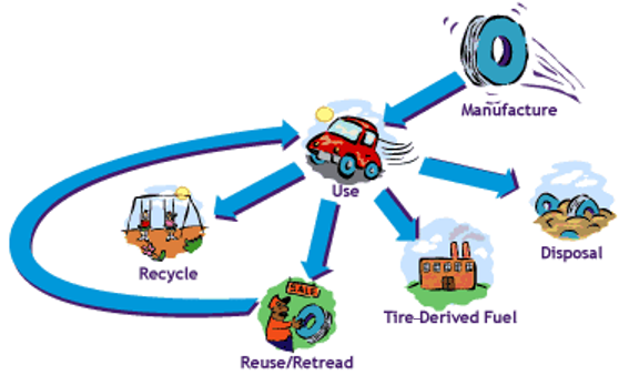 illustration showing tire manufacture, use, recycling, reuse, burning as fuel, and landfill disposal