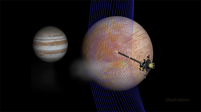 Illustration of Europa plume's effects on magnetic field sensed by Galileo
