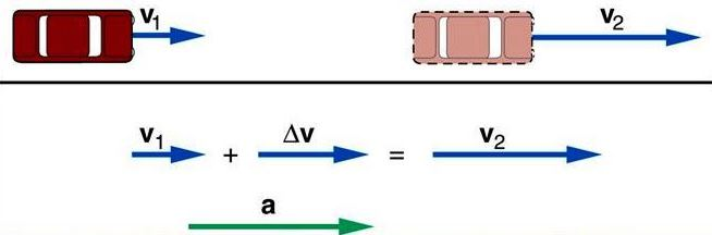 Illustration of two cars moving at v1 and v2, respectively; and equation showing v1 + Δv = v2, which is acceleration (a)