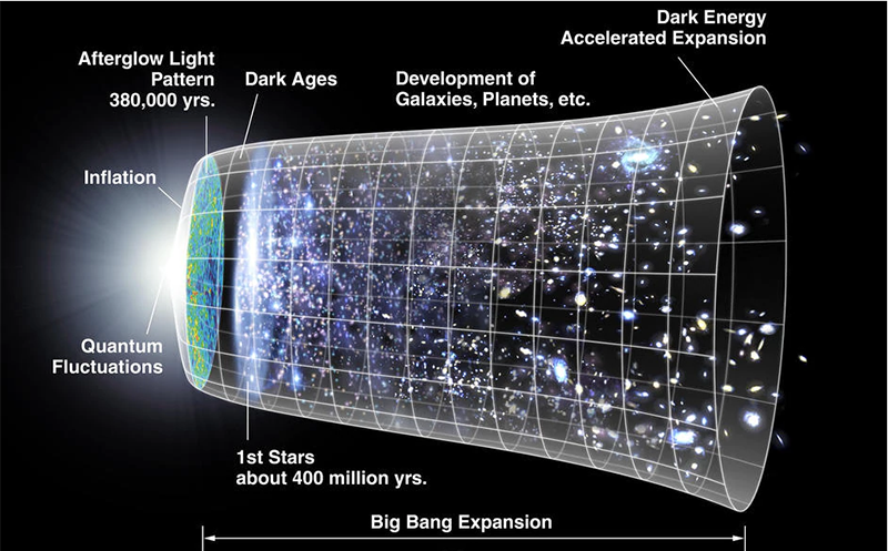 Evolution of the universe according to the big bang theory
