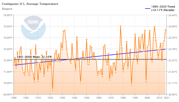 Graph showing the average temperature as well as a smoothed plot from 1895 to 2016