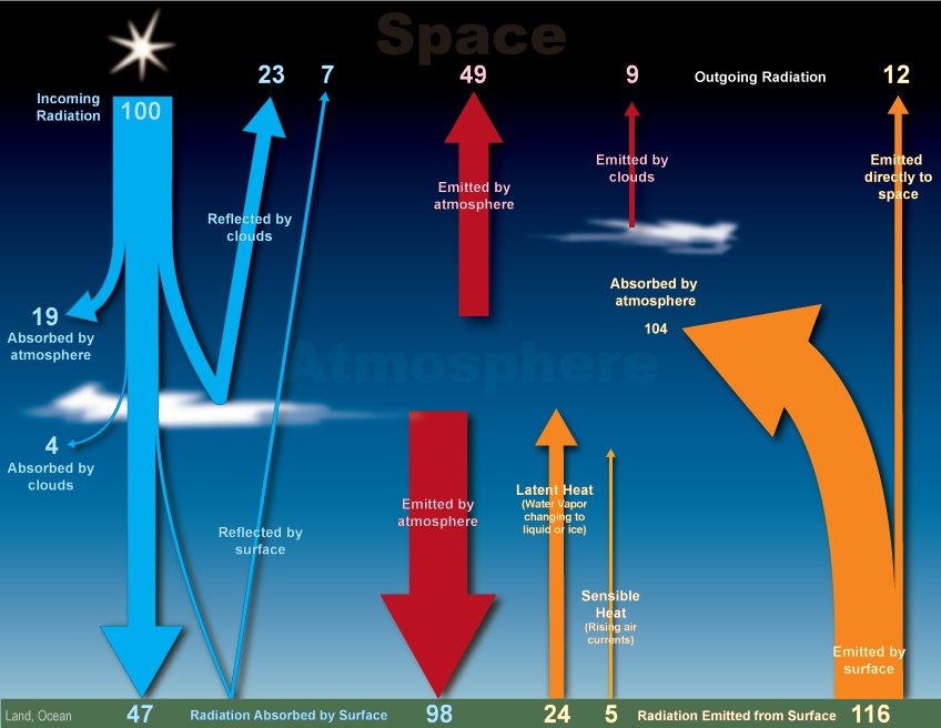 illustration of the earth-atmosphere energy balance