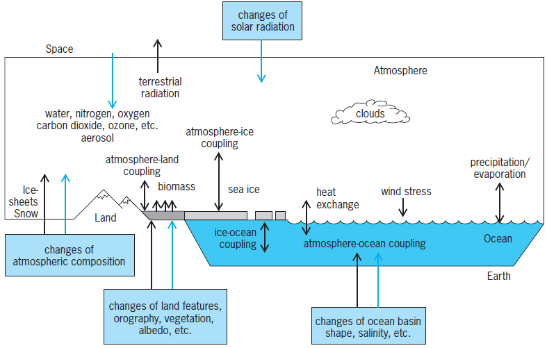 processes and interactions in the climate system
