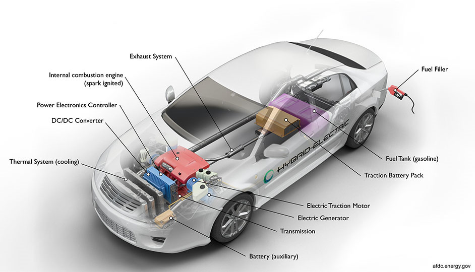 labeled components of a hybrid electric vehicle