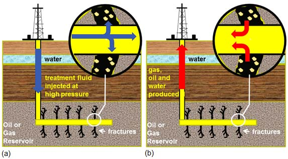 Hydraulic fracturing, showing injection of fluids and production of gas, oil and water
