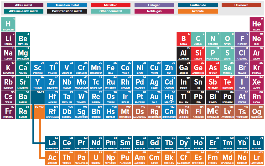 118 elements of the periodic table