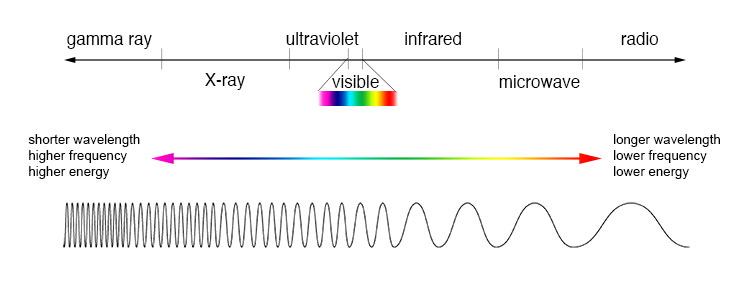 Electromagnetic spectrum representation, from radio waves to gamma rays.