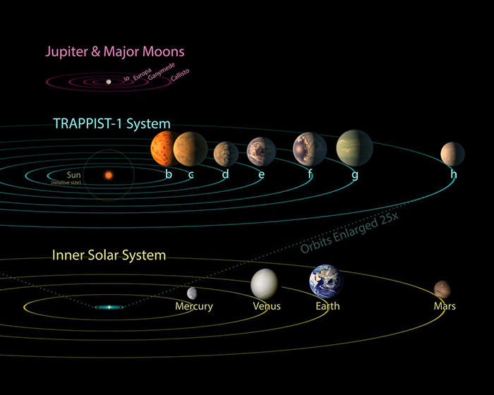 An exoplanetary solar system compared to our solar system.