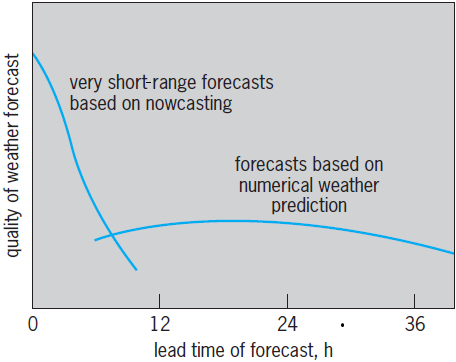 graph showing the quality of the weather forecast versus the lead time in hours