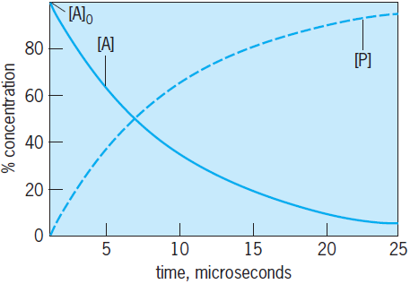 plot of concentration versus time
