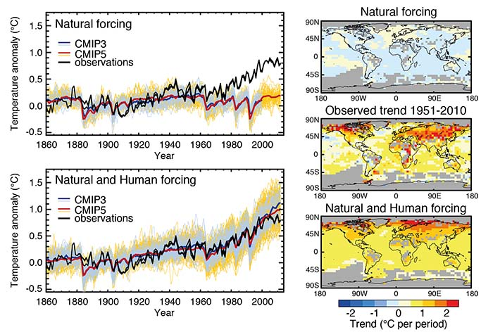 climate models showing natural forcing alone and natural and human forcing