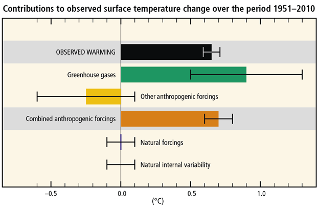 contributions to observed surface temperature change over the period 1951 to 2010