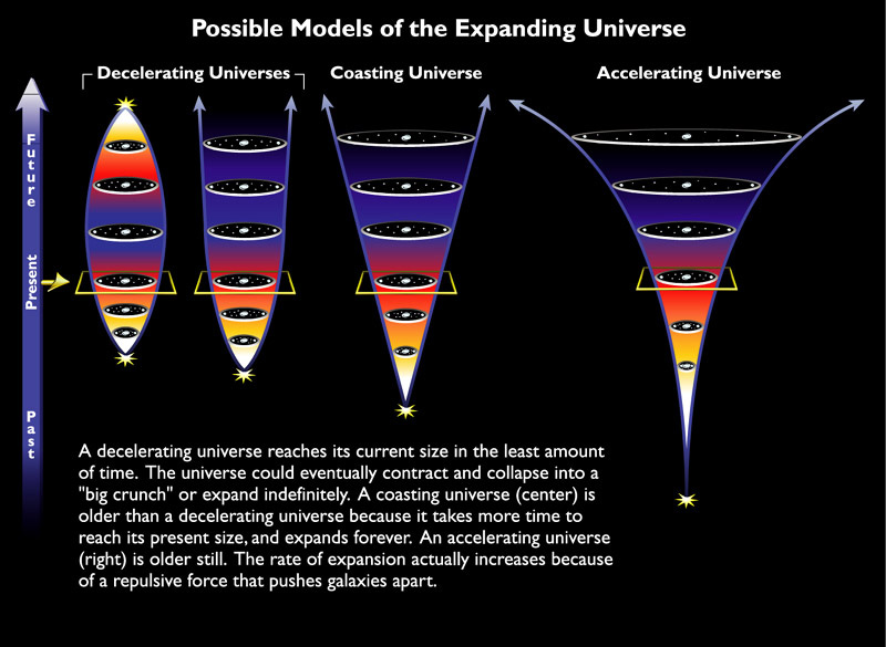 Models of the expanding universe, from decelerating and closed to open and accelerating.